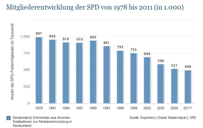Seit 1978 hat die SPD rund eine halbe Million Mitglieder verloren