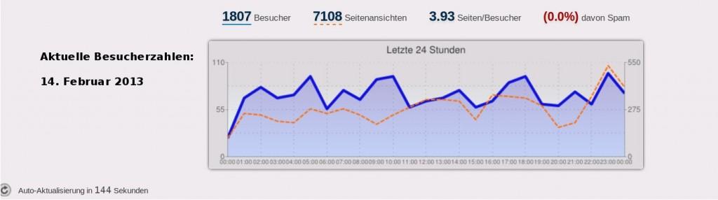 Je nach Statistisk kommen täglich zwischen 200 und knapp 1900 Besuchern vorbei.