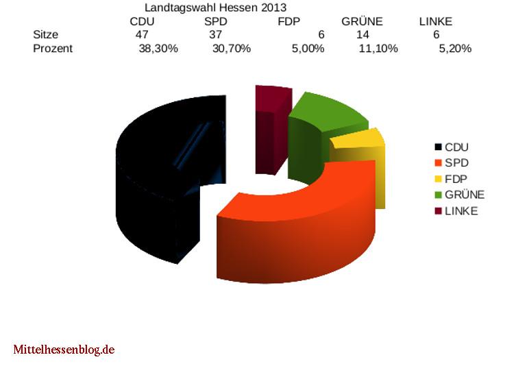 Landtagwahl Hessen 2013
