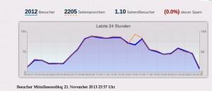 In eigener Sache: Mittelhessenblog knackt Tageswert von 2000 Lesern