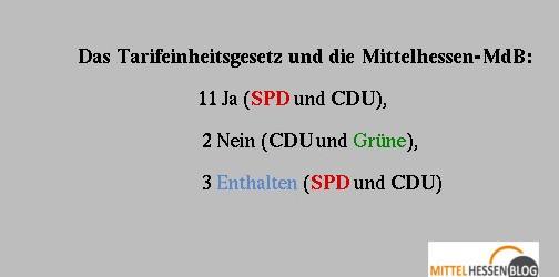 In Mittelhessen stimmte die Mehrheit der Bundestagsabgeordneten für das umstrittene Tarifeinheitsgesetz. Grafik: Mittelhessenblog