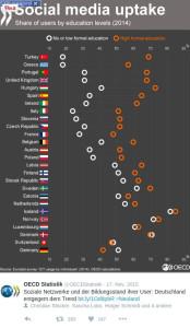 """Kurzgucker: """"Entgegem dem Trend"""" meldet OECDStatistik zu Social Media-Nutzung"""